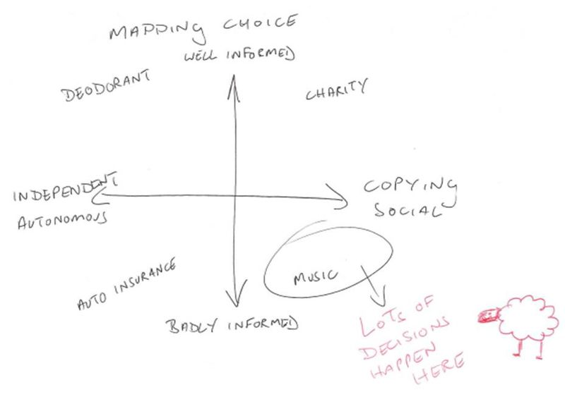 Mapping choice